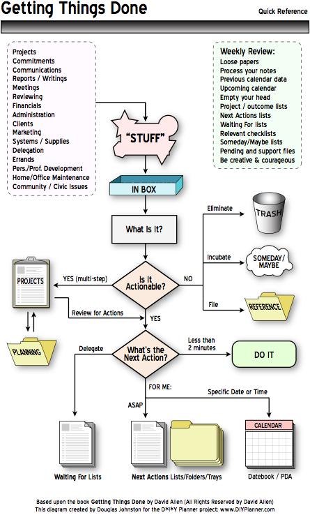 GTDs Workflow